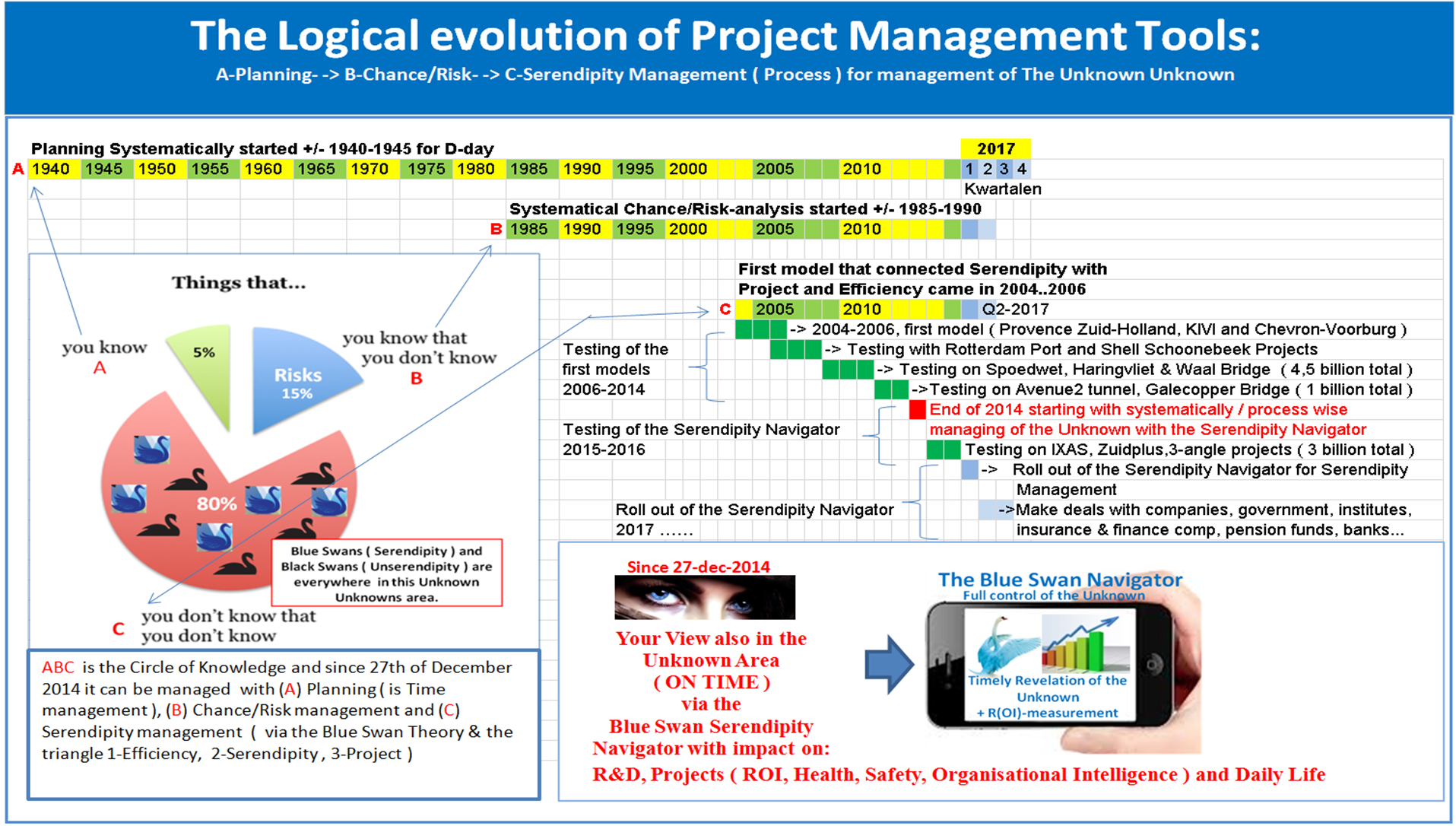 evolution of safety management Years after, the term safety management got emerged to support safety climate and safety culture but researchers failed to provide a relationship development of trust figure 2: evolution of the types of safety culture (hudson, nd) pidgeon and o'leary (1994) discuss about 4 factors that promote a.
